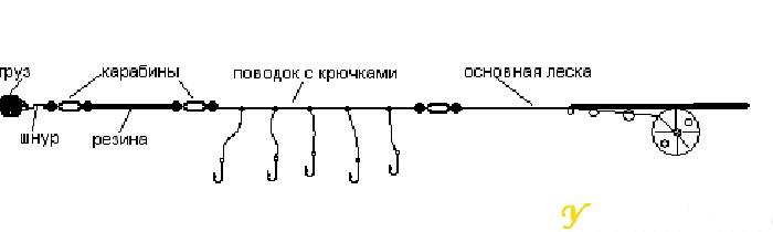 Донка из спиннинга (схема)